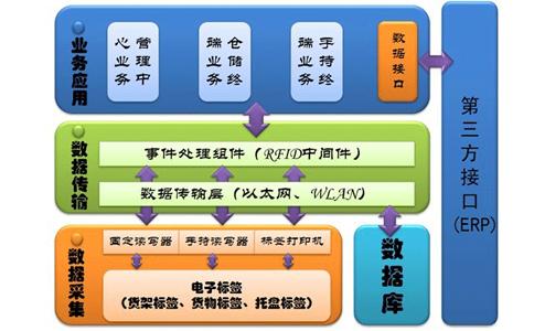 RFID仓储物流与供应链