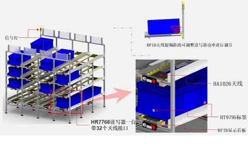 RFID读写器HR7768应用于应用于智能制造物料流利架管理
