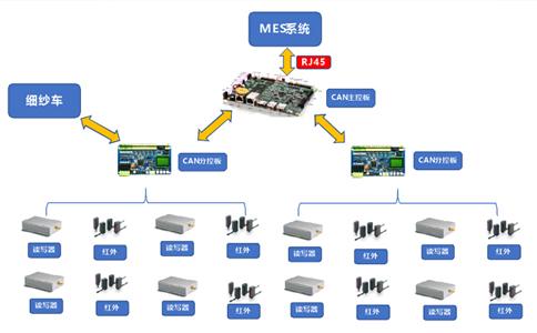 RFID纺织行业纱管管理.jpg