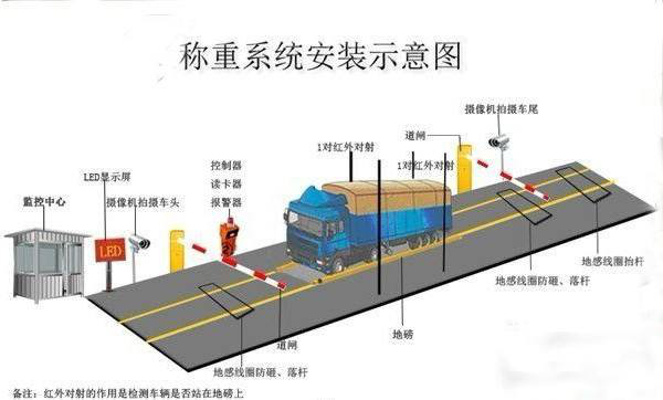 RFID读写器应用于车辆称重管理